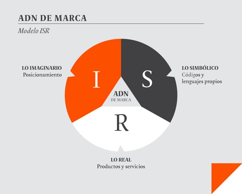 ISR_Modelo